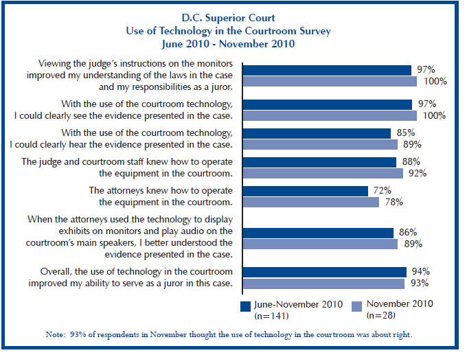 advantages and disadvantages of technology in the courtroom Recommended citation schofield, damian and fowle, ken (2013) technology corner visualising forensic data: evidence (part 1), journal of digital forensics.