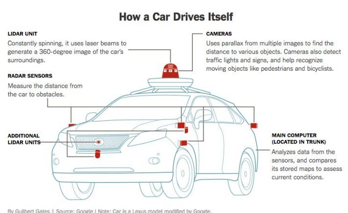 How Do Self Driving Cars Use Data