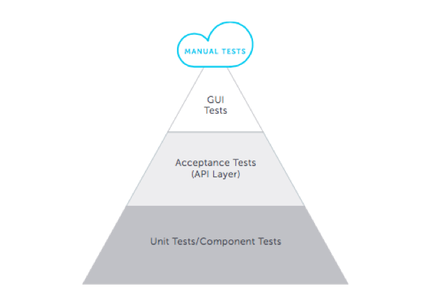 automated-testing-pyramid-app-software-dev