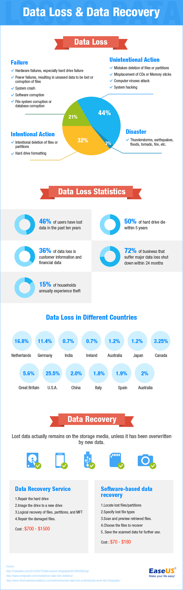 data-loss-and-data-recovery-infographic-design