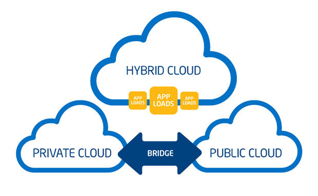 hybrid-cloud-diagram