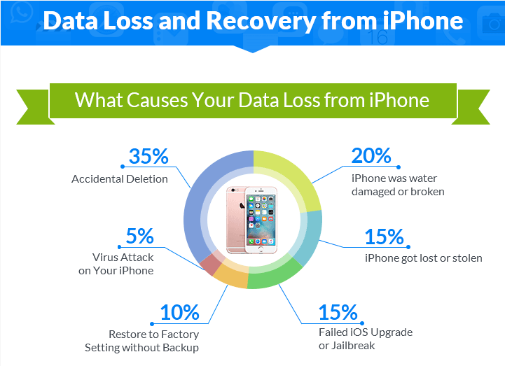 Where Your Lost Data Goes On iPhone [Infographic]