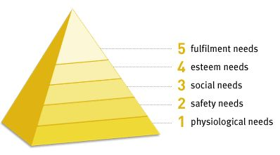 maslowpyramid-benefits-of-gaming-needs