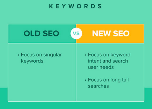 quicksprout-infographic-social-media-and-seo-tips