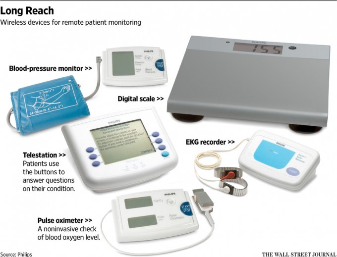 Remote Patient Monitoring Lets Doctors Spot Trouble Early