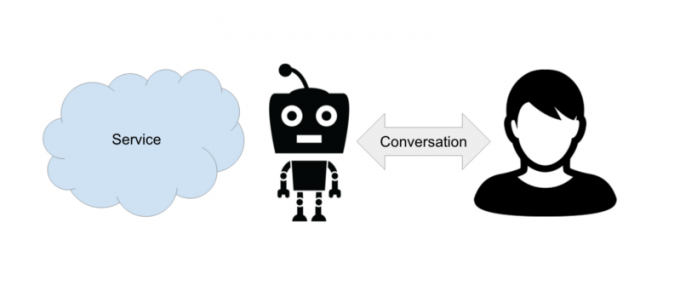 chatbots-for-work-slackbot-salesforce