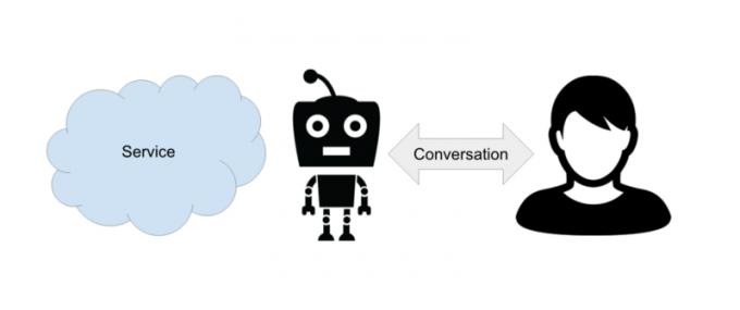 chatbots-for-work-slackbot-salesforce