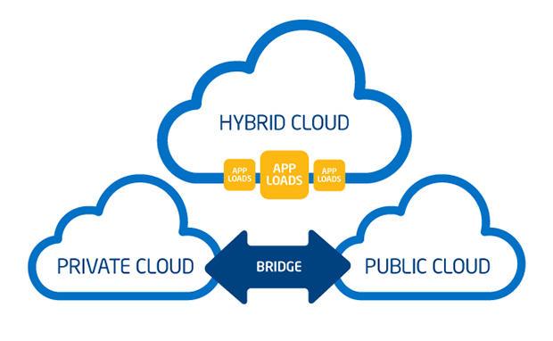 hybrid-cloud-diagram