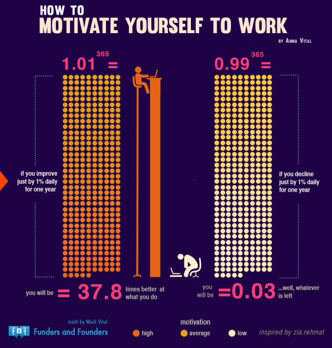 motivate-yourself-work-infographic-tips