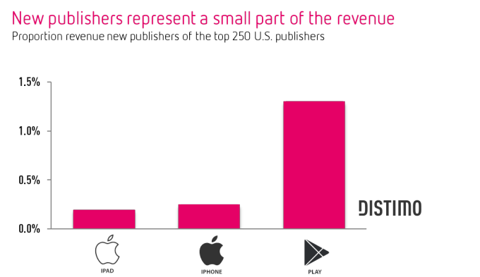 new-publishers-represent-a-small-part-of-the-revenue