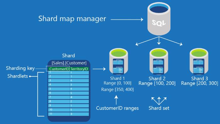 sql-database-elastic-scale-shard-map-management