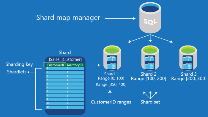 sql-database-elastic-scale-shard-map-management
